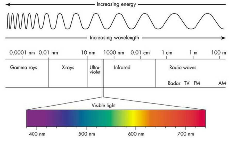 Light Spectrum Electromagnetic spectrum