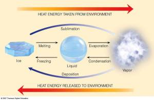 "Latent heat. Energy ""hiding"" in the respective phases of water."